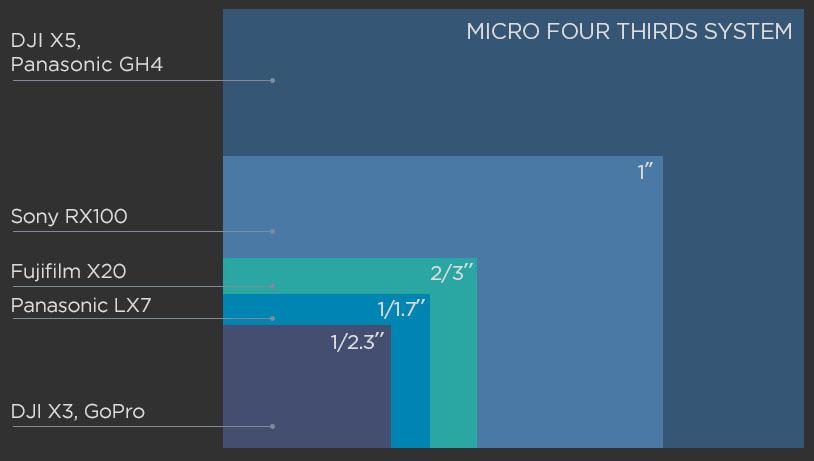 Zenmuse X5R - Micro-Four-Thirds Sensor