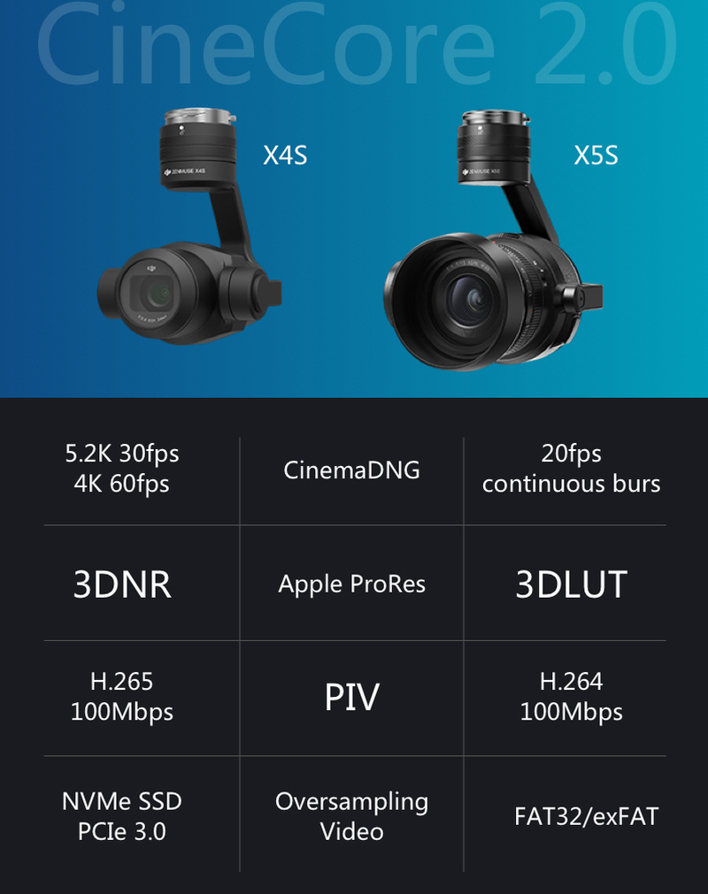 Bei dem Inspire 2 ist ein leistungsstarkes Bildverarbeitungssystem namens CineCore 2.0 und ein neues CINESSD System integriert. Momentan jedoch nur mit Zenmuse X4S3 und X5S Kameras kompatibel.
